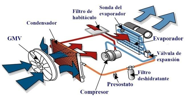 aire acondicionado vehiculos
